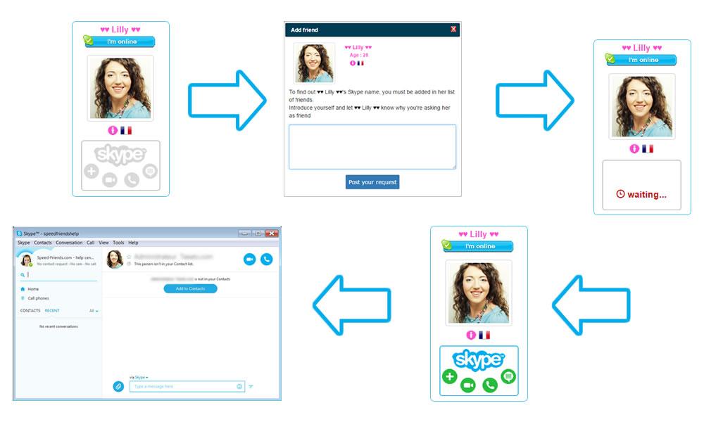 Speed-Friends : Meet new people on Skype